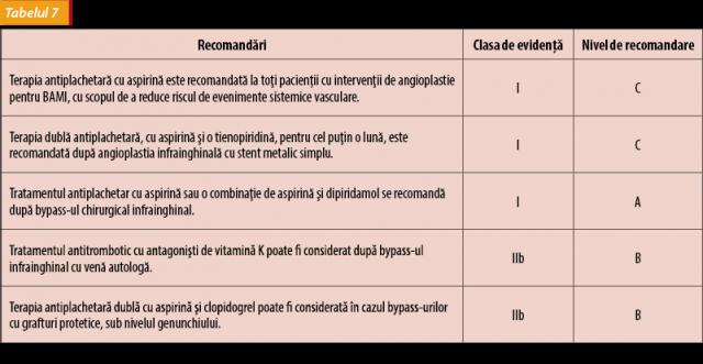 boala ocluzivă vasculară a membrelor