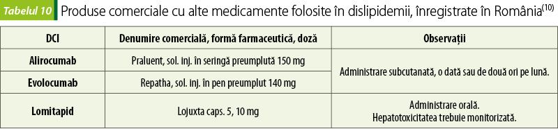 scădere în greutate la statine)