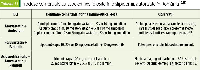 efectul pierderii în greutate asupra profilului lipidic