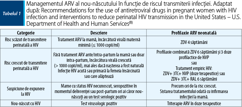 Tabelul 1. Managementul ARV al nou-născutului în funcţie de riscul transmiterii infecţiei. Adaptat după: Recommendations for the use of antiretroviral drugs in pregnant women with HIV infection and interventions to reduce perinatal HIV transmission in the United States – U.S. Department of Health and Human Services(8)