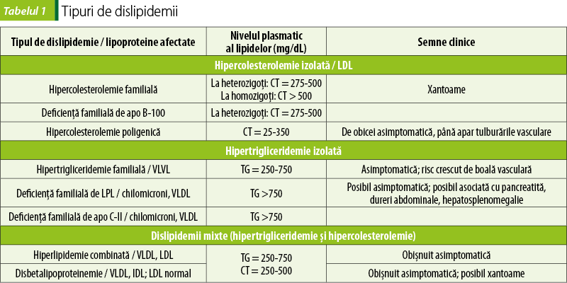 efectul pierderii în greutate asupra profilului lipidic pierderea în greutate ovăz roti
