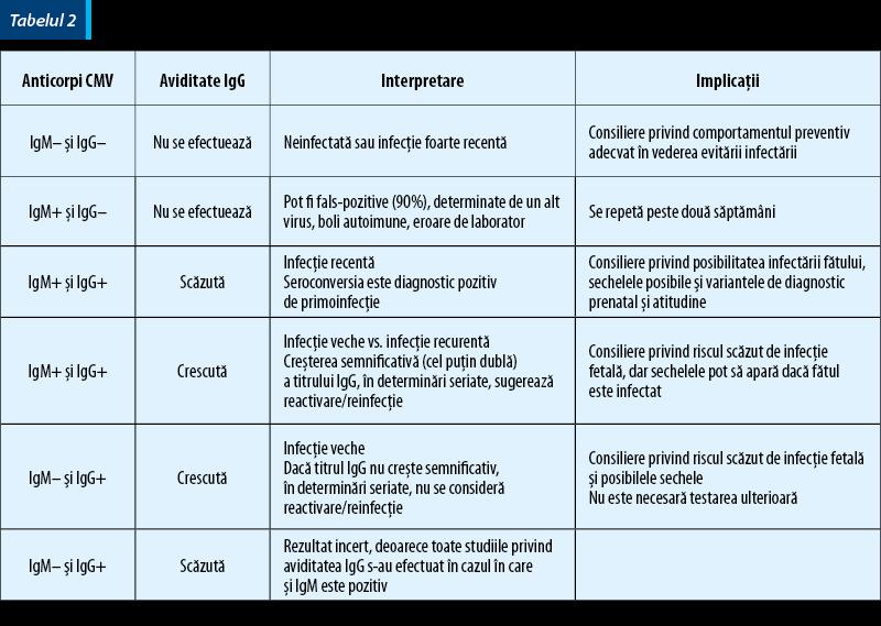 Analize Medicale - Anticorpi anti citomegalovirus tip IgM si IgG
