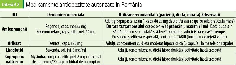 Liraglutida: un bun medicament pentru tratarea diabetului tip Mellitus 2 și obezitate