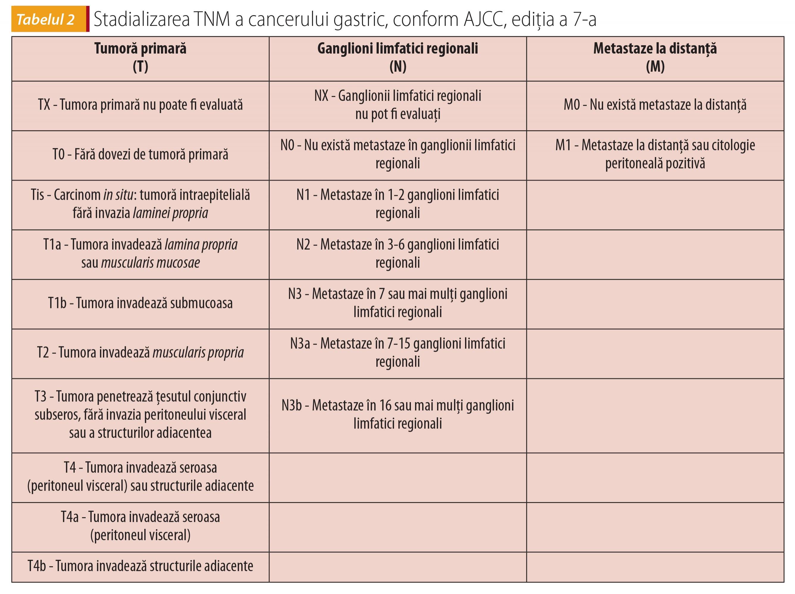 Dispepsia-cauze, diagnostic si tratament