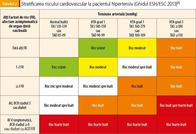Hipertensiunea portală – cauze, simptome și tratament