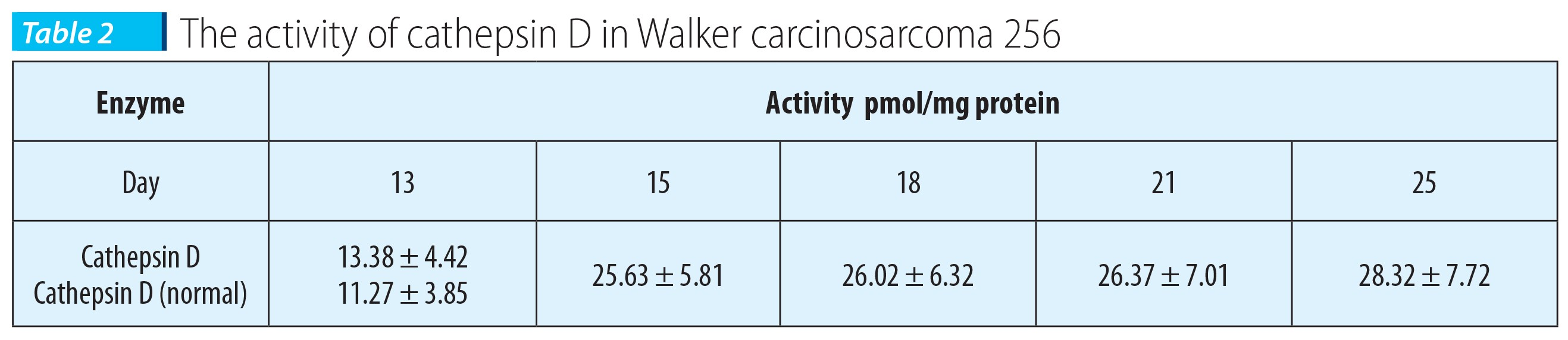 Tabelul 2; The activity of cathepsin D in Walker carcinosarcoma 256