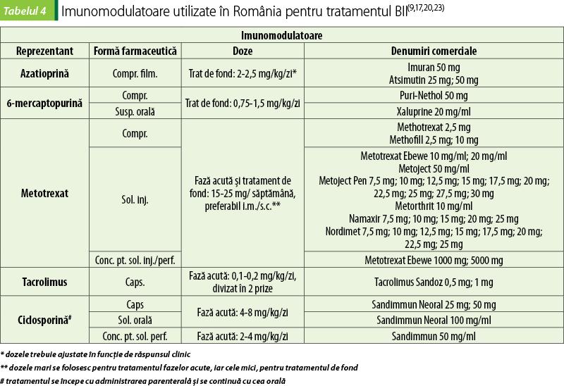 Abordări farmacoterapeutice ale bolilor inflamatorii intestinale