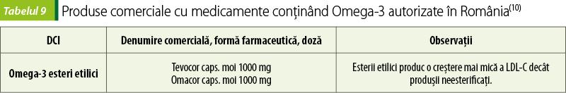 Abordarea terapeutică a dislipidemiilor, principalul factor cauzator al aterosclerozei