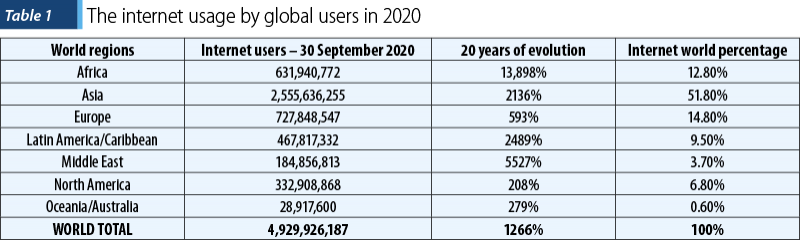Table 1 The internet usage by global users in 2020