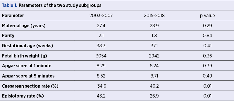 Table 1. Parameters of the two study subgroups