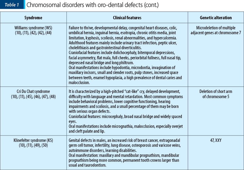 Table 1. Chromosomal disorders with oro-dental defects (cont.)