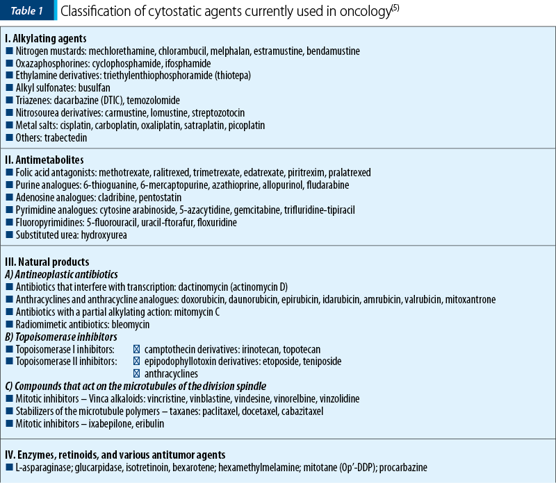 Table 1. Classification of cytostatic agents currently used in oncology(5)