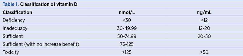 Table 1. Classification of vitamin D