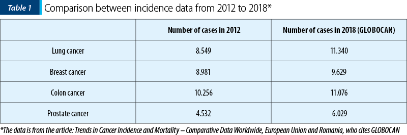 Table 1. Comparison between incidence data from 2012 to 2018
