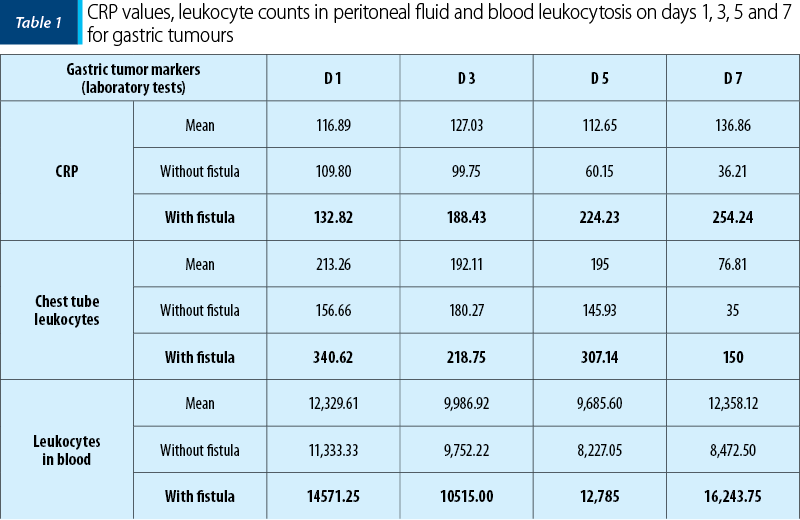 Table 1. CRP values, leukocyte counts in peritoneal fluid and blood leukocytosis on days 1, 3, 5 and 7 for gastric tumours