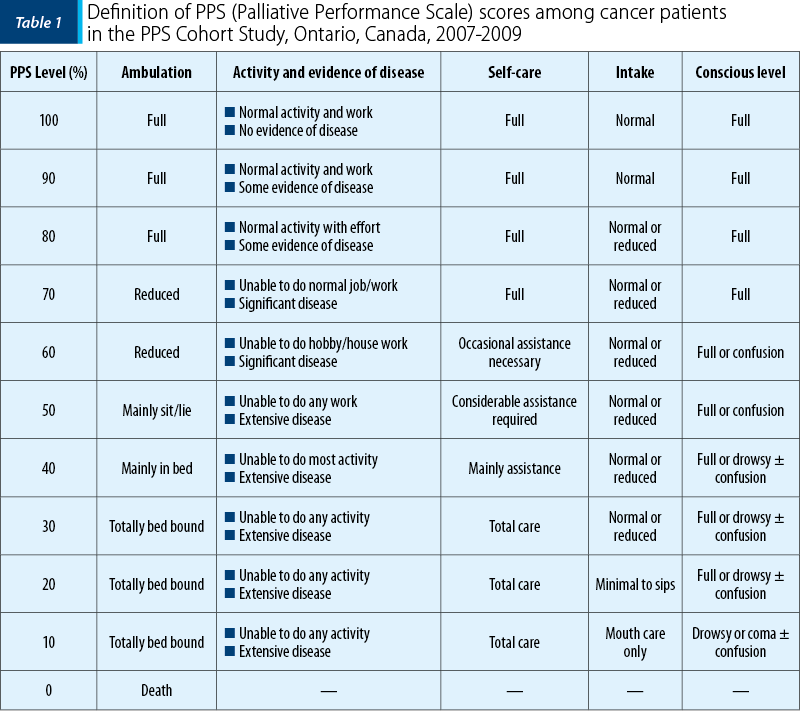 Table 1. Definition of PPS (Palliative Performance Scale) scores among cancer patients  in the PPS Cohort Study, Ontario, Canada, 2007-2009