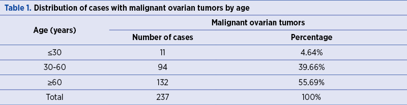 Table 1. Distribution of cases with malignant ovarian tumors by age