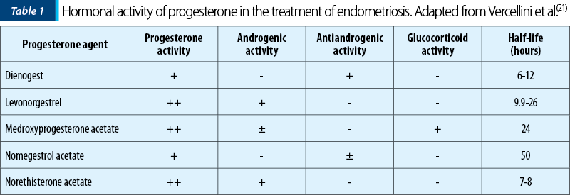 Table 1. Hormonal activity of progesterone in the treatment of endometriosis. Adapted from Vercellini et al.