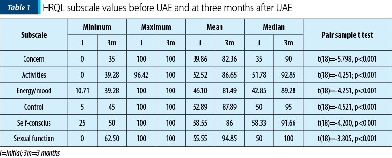 Table 1. HRQL subscale values before UAE and at three months after UAE