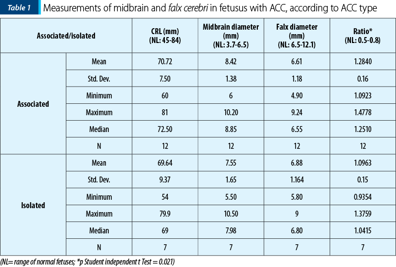 Table 1. Measurements of midbrain and falx cerebri in fetusus with ACC, according to ACC type
