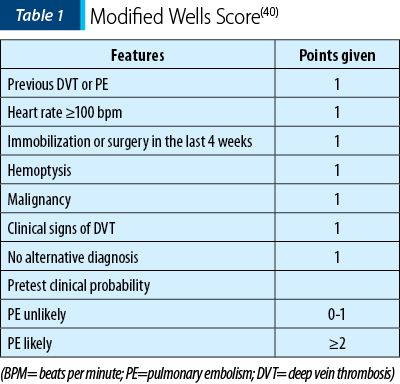 Table 1. Modified Wells Score
