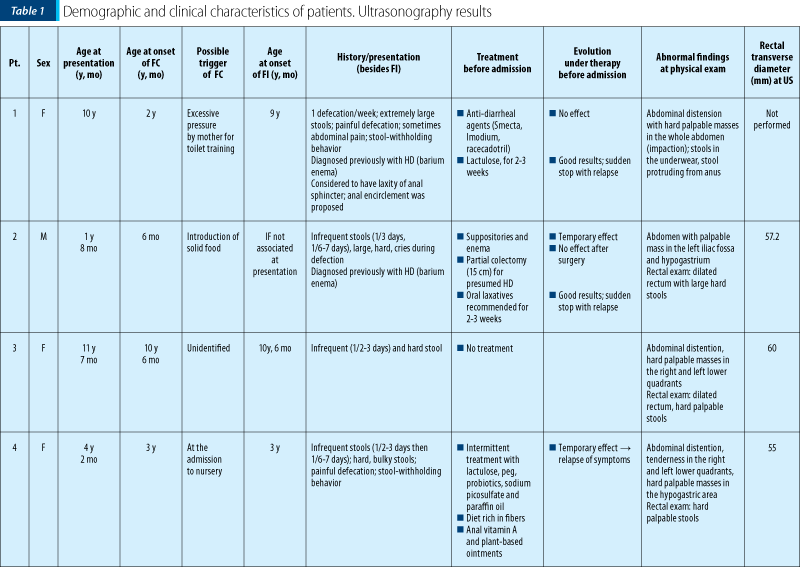 Table 1 - part 1 Demographic and clinical characteristics of patients. Ultrasonography results