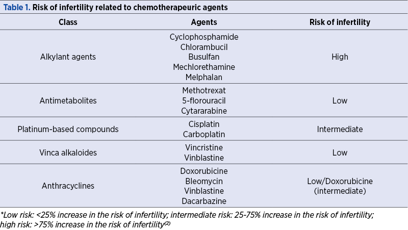 Table 1. Risk of infertility related to chemotherapeuric agents