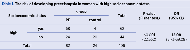 Table 1. The risk of developing preeclampsia in women with high socioeconomic status