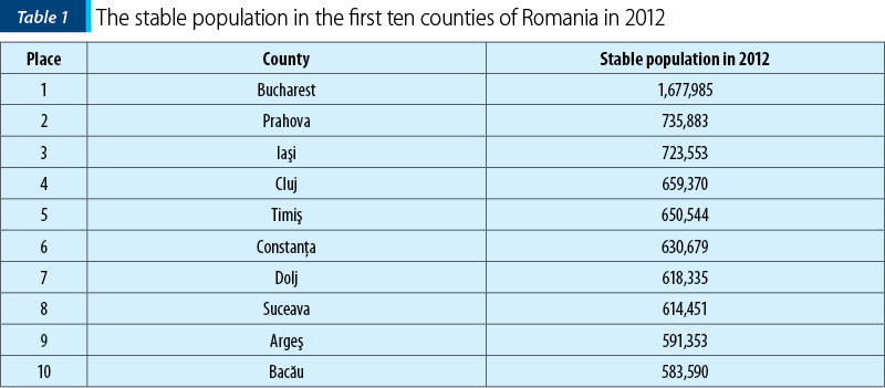 Table 1. The stable population in the first ten counties of Romania in 2012
