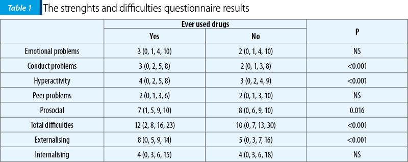 Table 1. The strenghts and difficulties questionnaire results