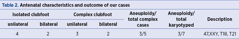 Table 2. Antenatal characteristics and outcome of our cases