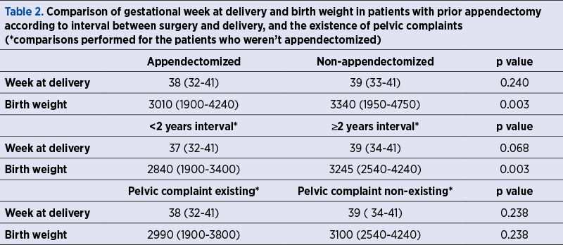 Table 2. Comparison of gestational week at delivery and birth weight in patients with prior appendectomy according to interval between surgery and delivery, and the existence of pelvic complaints  (*comparisons performed for the patients who weren't appendectomized)