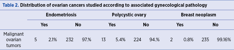 Table 2. Distribution of ovarian cancers studied according to associated gynecological pathology
