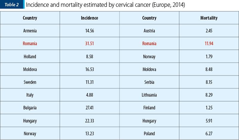Table 2. Incidence and mortality estimated by cervical cancer (Europe, 2014)