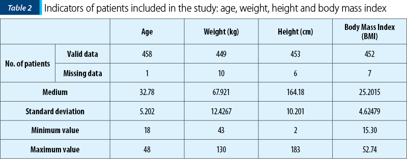 Table 2. Indicators of patients included in the study: age, weight, height and body mass index