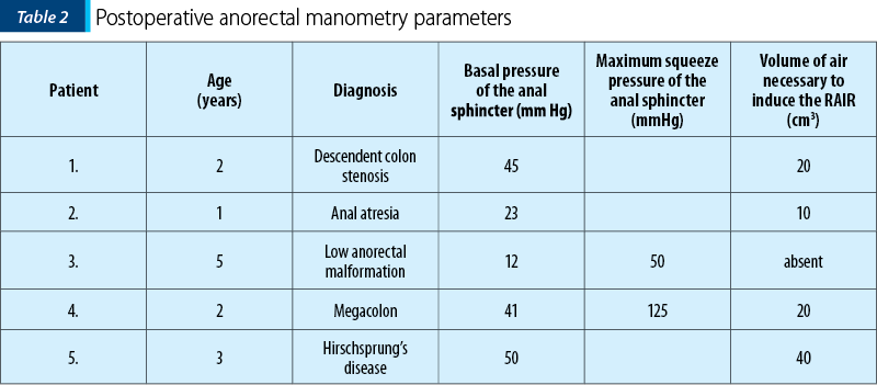 Table 2. Postoperative anorectal manometry parameters