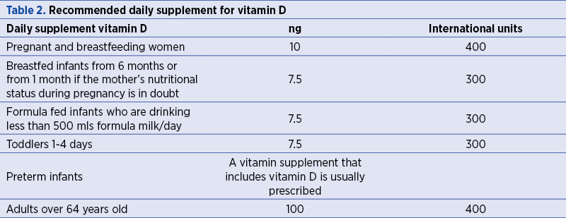 Table 2. Recommended daily supplement for vitamin D
