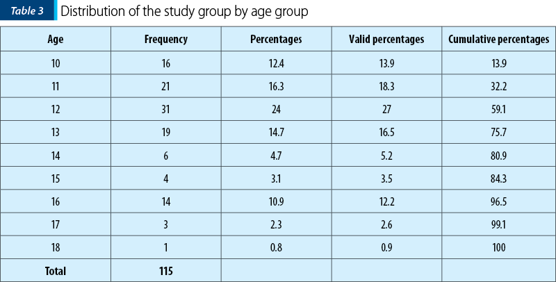 Table 3. Distribution of the study group by age group