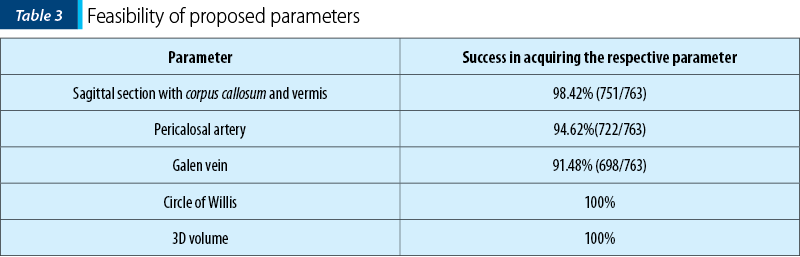 Table 3. Feasibility of proposed parameters