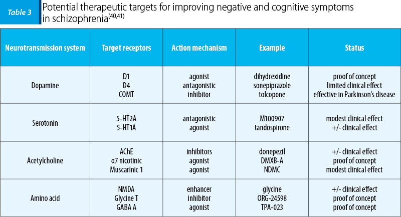 Table 3. Potential therapeutic targets for improving negative and cognitive symptoms  in schizophrenia(40,41)
