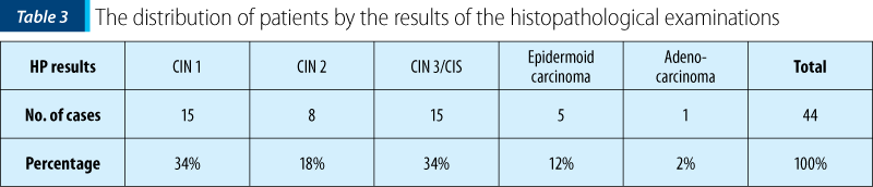 Table 3. The distribution of patients by the results of the histopathological examinations