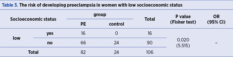 Table 3. The risk of developing preeclampsia in women with low socioeconomic status