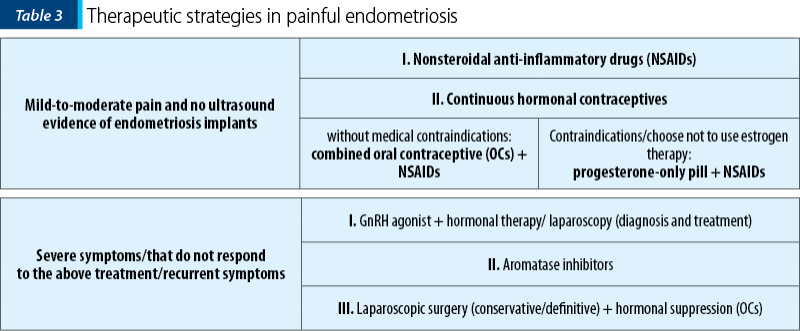 Table 3. Therapeutic strategies in painful endometriosis