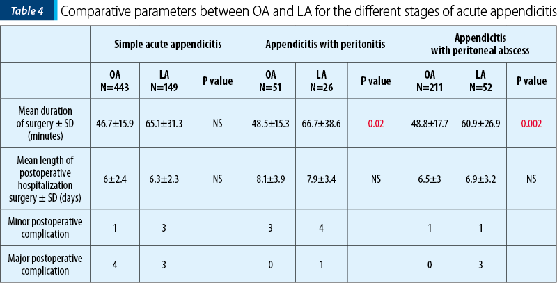 Table 4 Comparative parameters between OA and LA for the different stages of acute appendicitis