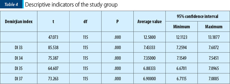 Table 4. Descriptive indicators of the study group