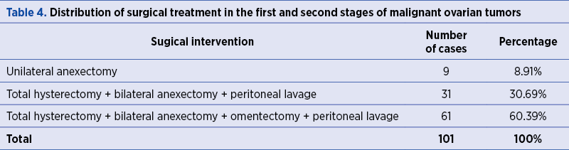 Table 4. Distribution of surgical treatment in the first and second stages of malignant ovarian tumo