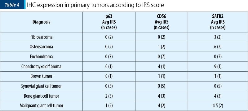 Table 4. IHC expression in primary tumors according to IRS score