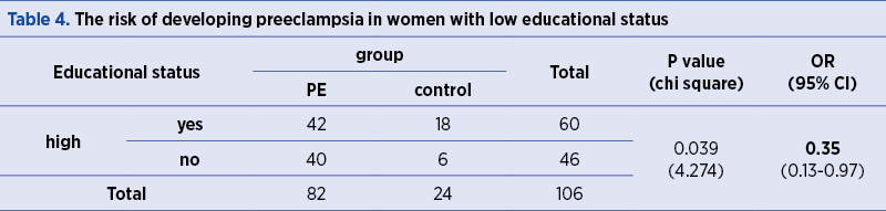 Table 4. The risk of developing preeclampsia in women with low educational status