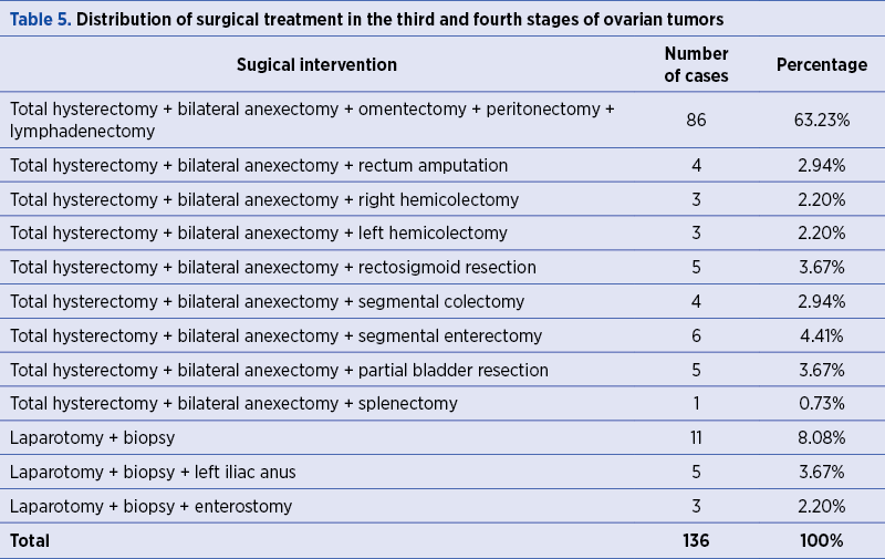 Table 5. Distribution of surgical treatment in the third and fourth stages of ovarian tumors