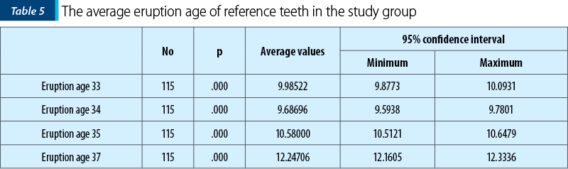Table 5. The average eruption age of reference teeth in the study group